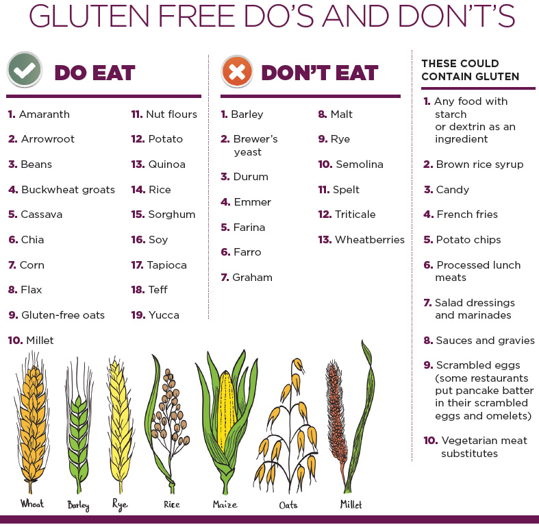 Should You Go Gluten-Free? - OR Today