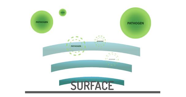 Allied BioScience SurfaceWiseTM