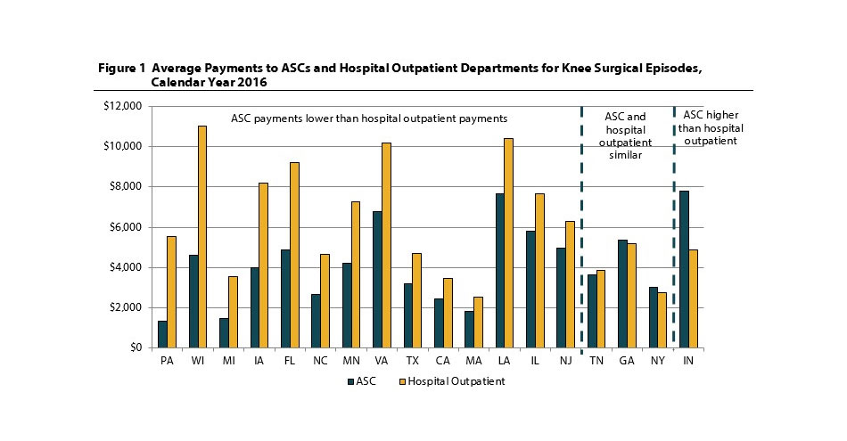 Payments for Surgeries in Ambulatory Surgery Centers Lower Than in Hospital Outpatient Departments, with Few Exceptions, Finds WCRI Study