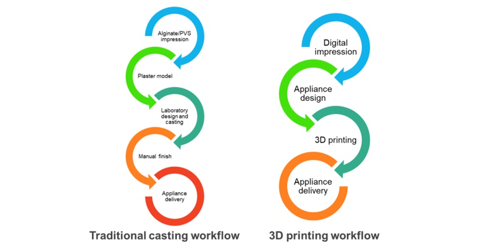 IDTechEx Research: 3D printing is disrupting the way we provide personalized medicine