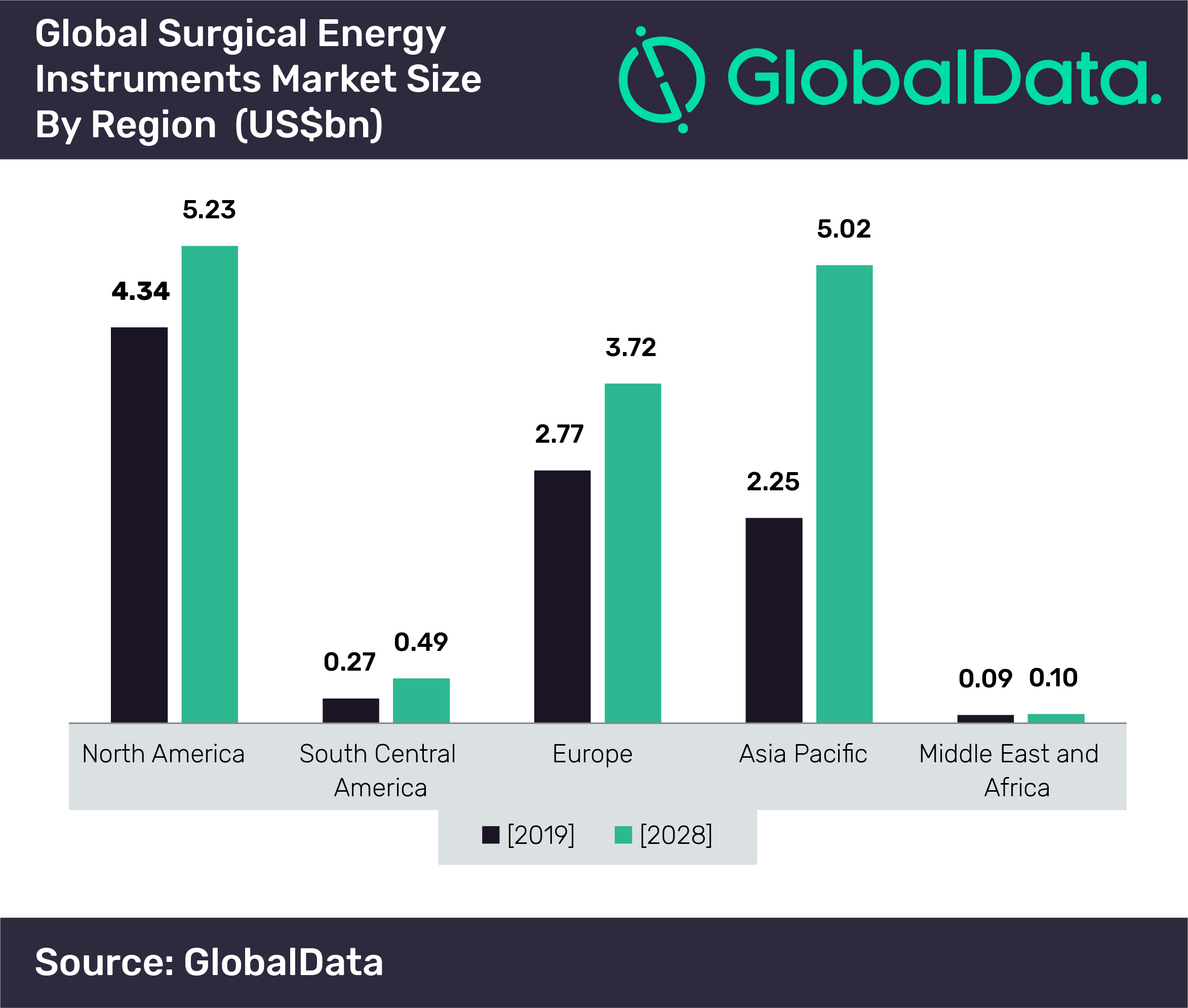 Global surgical energy instruments market set to reach US$14.5bn by 2028, says GlobalData