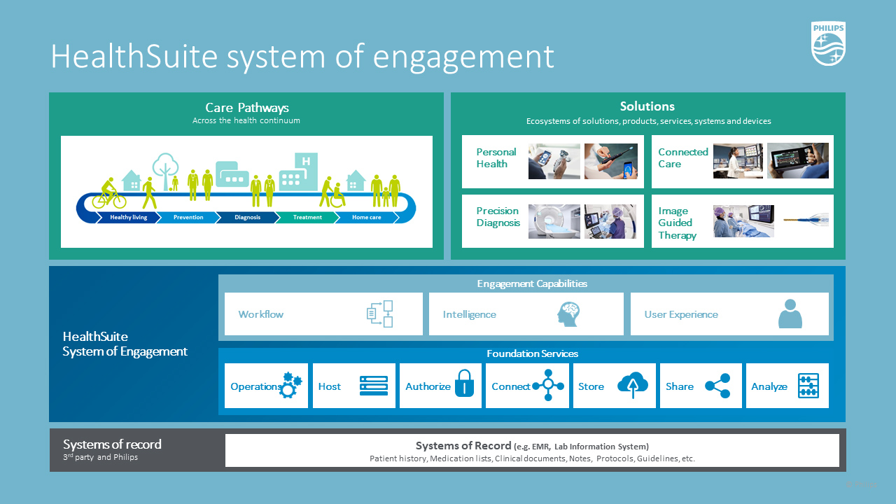Philips_HealthSuite_System_of_Engagement_diagram