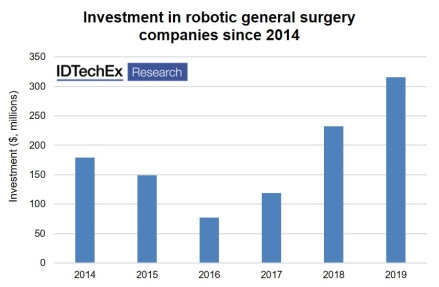 Report: Robotic Surgery Market to Exceed $12 billion by 2030