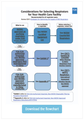 FDA Shares Considerations for Selecting Respirators